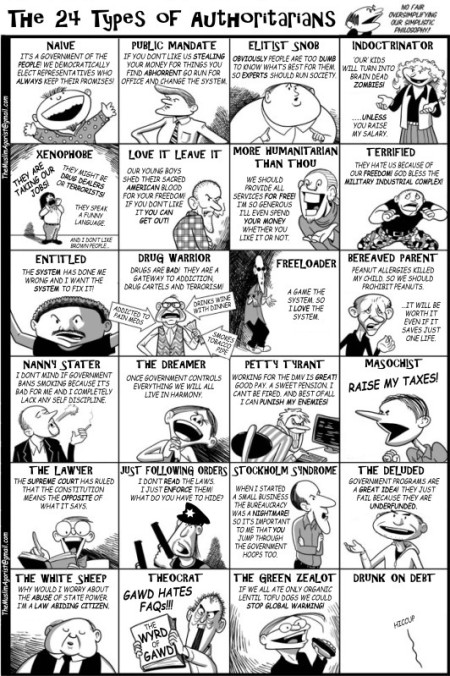 """The 24 Types of Authoritarians"" (by Davi Barker). Click on artwork, or here, to enlarge."