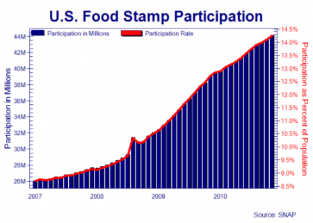 """U.S. Food Stamp Participation"""