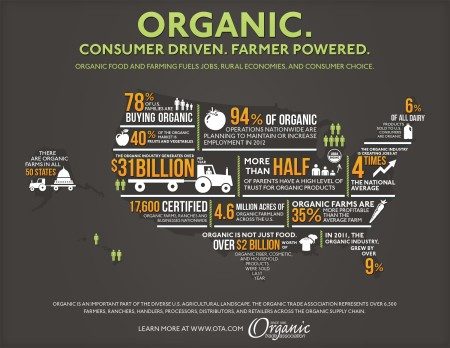 """Organic. Consumer driven. Farmer powered. Organic food and farming fuels jobs, rural economies, and consumer choice... Organic is an important part of the diverse U.S. agricultural landscape. The Organic Trade Association represents over 6,500 famers, ranchers, handlers, processors, distributors, and retailers across the organic supply chain. Learn more at www.otaq.com (Organic Trade Association, since 1985)"""