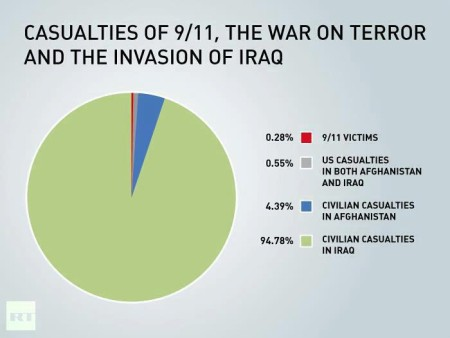 """Casualties of 9/11, the War on Terror and the Invasion of Iraq"""