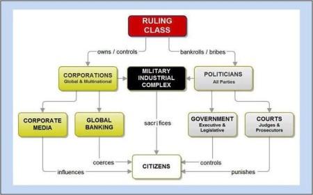 Tyrannical hierarchy flowchard