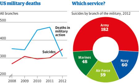 U.S. Military Death Charts