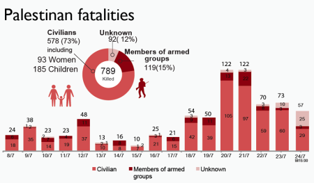 Latest Gazan Fatalities, according to United Nations Office for the Coordination of Humanitarian Affairs (OCHA), as reported by their Facebook page, here...