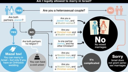 "The ""Am I legally allowed to marry in Israel?"" flowchart"