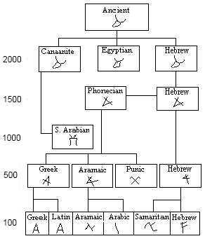 Flow chart originally located here: http://www.ancient-hebrew.org/alphabet_letters_aleph.html
