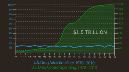 U.S. Drug Addiction Rate, 1970-2010 U.S. Drug Control Spending, 1970-2010""