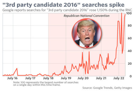 """3rd party candidate 2016"" searches spike: Google reports searches for '3rd party candidate 2016' rose 1150% during the RNC"""