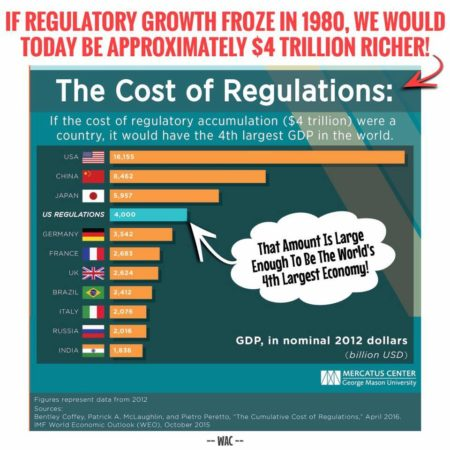 """If regulatory growth froze in 1980, we would today be approximately $4 trillion richer! The Cost of Regulations: If the cost of regulatory accumulations ($4 trillion) were a country, it would have the 4th largest GDP in the world. (That amount is large enough to be the world's 4th largest economy!) GDP, in nominal 2012 dollars (billion USD)"""