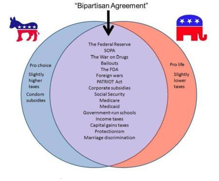 """Bipartisan Agreement: The Federal Reserve, SOPA, the War on Drugs, bailouts, the FDA, foreign wars, PATRIOT Act, corporate subsidies, Social Security, Medicare, Medicaid, government-run schools, income taxes, capital gains taxes, protectionism, marriage discrimination"""