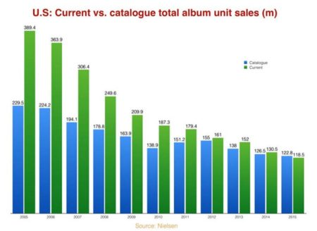 """U.S: Current Versus Catalogue Total Album Unit Sales (m)"""