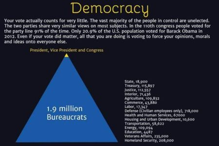 """Democracy: your vote actually counts for very little. The vast majority of the people in control are unelected. The two parties share very similar views on most subjects. In the 110th Congress, people voted for the party line 91% of the time. Only 20.9% of the U.S. population voted for Barack Obama in 2012. Even if your vote did matter, all that you are doing is voting to force your opinions, morals and ideas onto everyone else. (1.9 million bureaucrats: [State, 18,900] [Treasury, 115,897] [Justice, 112,557] [Interior, 71,436] [Agriculture, 109,832] [Commerce, 43,880] [Labor, 17,347] [Defense – civilian employees only, 718,000] [Health and Human Services, 67,000] [Housing and Urban Development, 10,600] [Transportation, 68,622] [Energy, 109,094] [Education, 4,487] [Veterans Affairs, 235,000] [Homeland Security, 208,000]"""