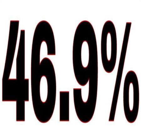 """46.9%"""