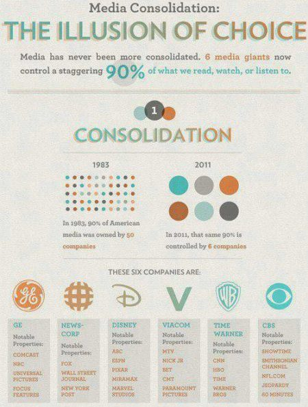 """Media Consolidation: the Illusion of Choice Media has never been more consolidated. 6 media giants now control a staggering 90% of what we read, watch, or listen to. In 1983, 905 of American media was owned by 50 companies. In 2011, the same 90% is controlled by six companies. These six companies are: GE, News-Corp, Disney, Viacom, Time Warner, CBS""(Artwork originally located here, upon the Facebook page, ""Telling the Mainstream Media it's Full of Crap"")"